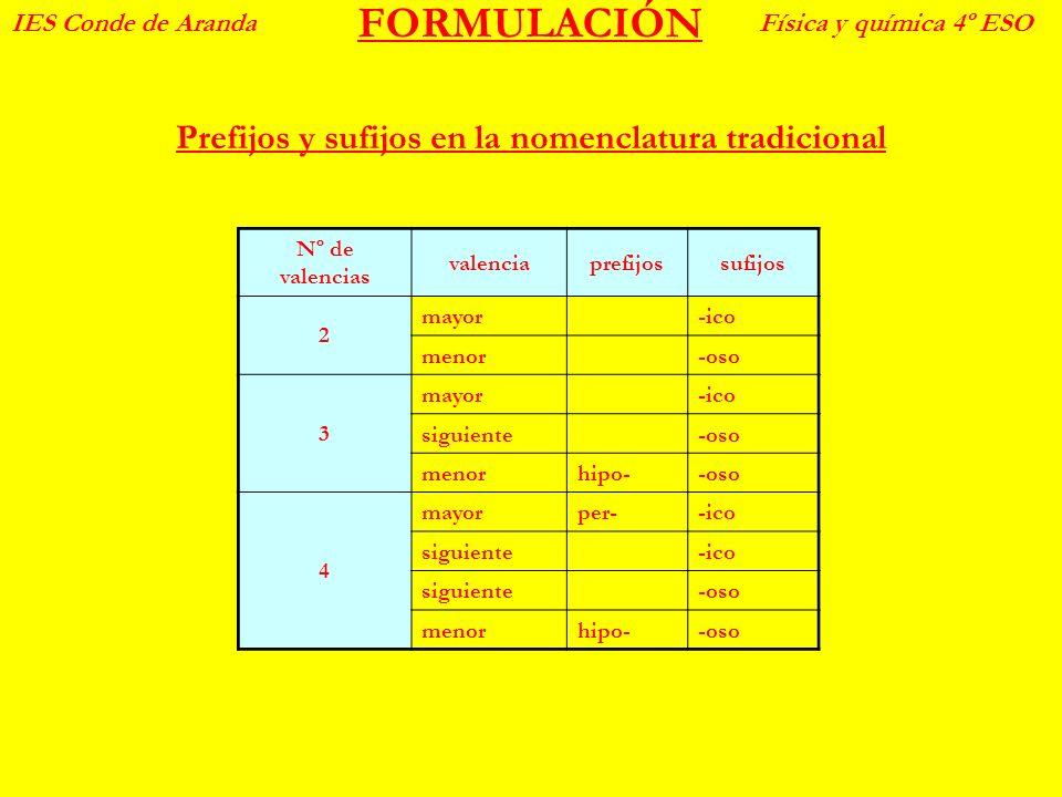 Prefijos y sufijos en la nomenclatura tradicional