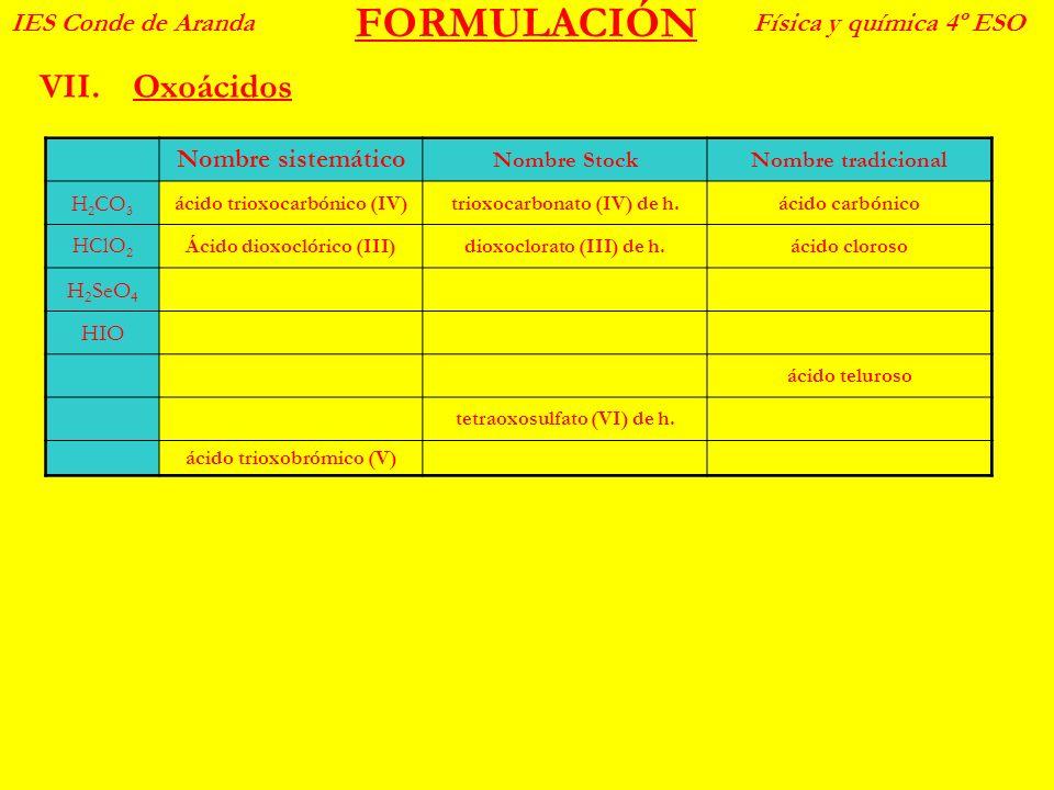 FORMULACIÓN Oxoácidos IES Conde de Aranda Física y química 4º ESO