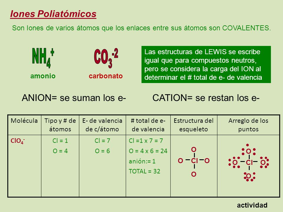 NH4+ CO3-2 Iones Poliatómicos