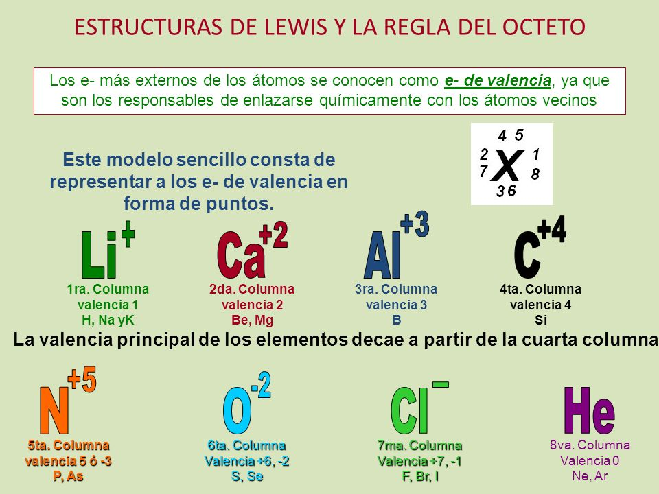 Al C Li Ca N O Cl He ESTRUCTURAS DE LEWIS Y LA REGLA DEL OCTETO