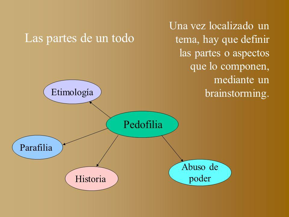 Una vez localizado un tema, hay que definir las partes o aspectos que lo componen, mediante un brainstorming.