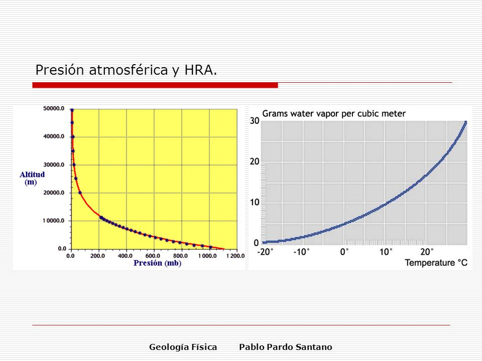 Presión atmosférica y HRA.