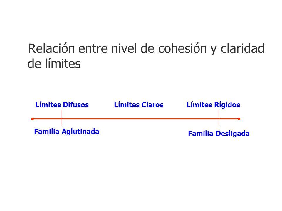Relación entre nivel de cohesión y claridad de límites