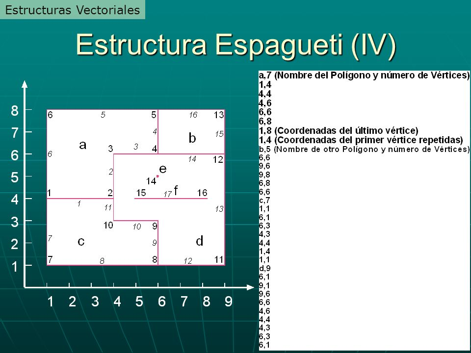 Estructura Espagueti (IV)