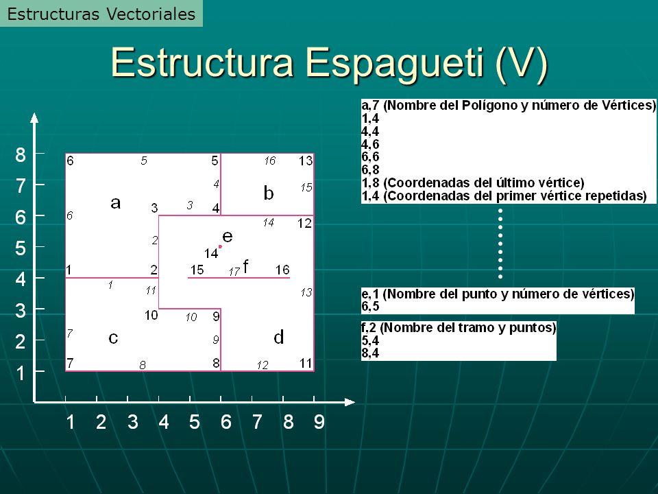 Estructura Espagueti (V)