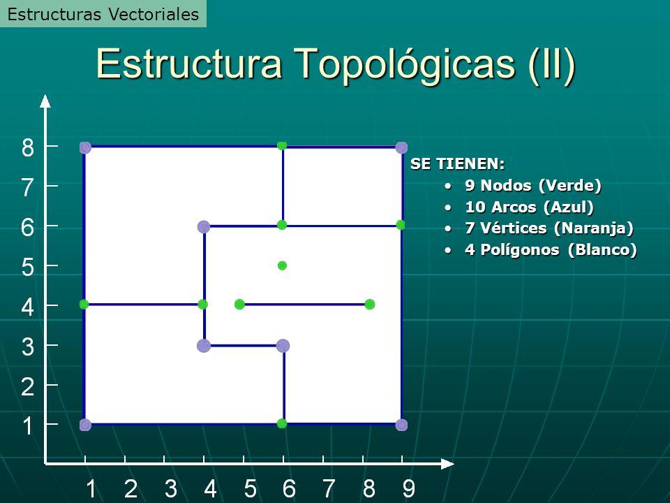 Estructura Topológicas (II)