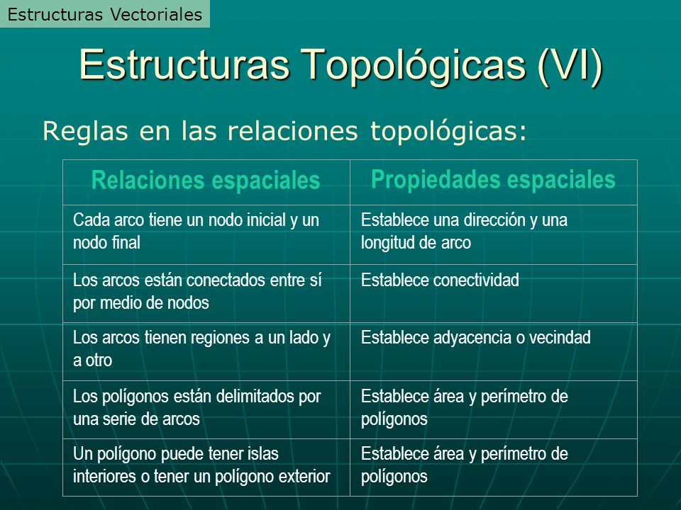 Estructuras Topológicas (VI)