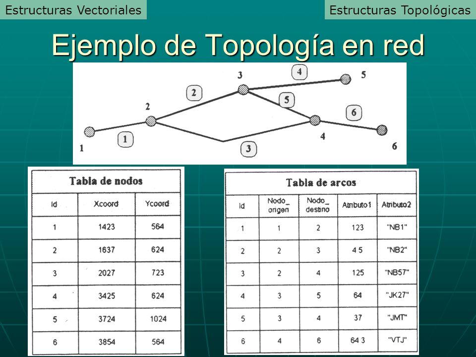 Ejemplo de Topología en red