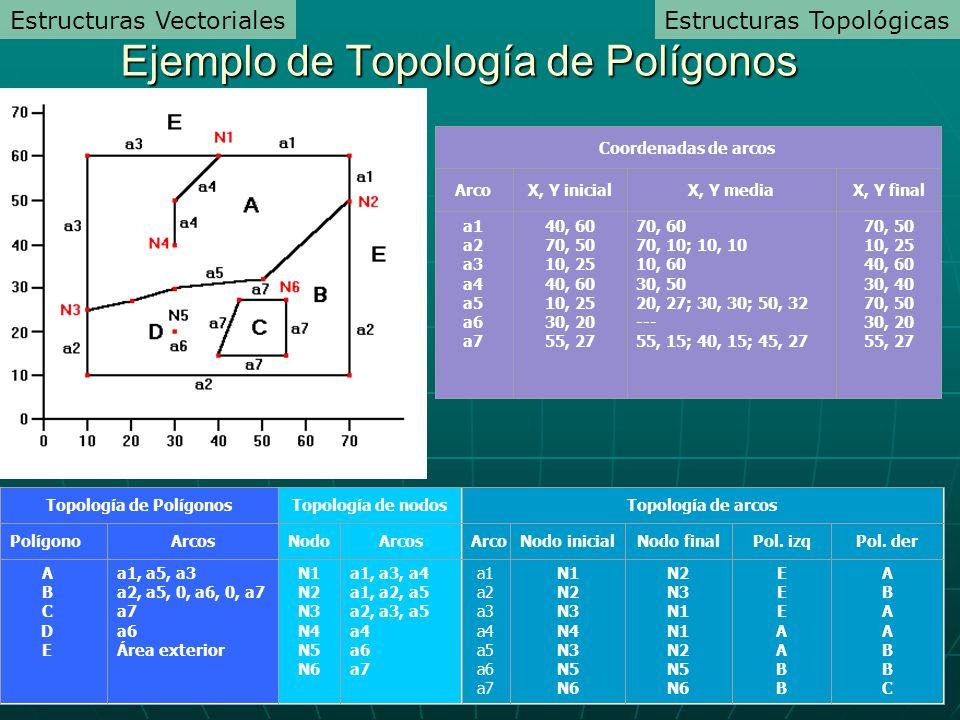 Ejemplo de Topología de Polígonos