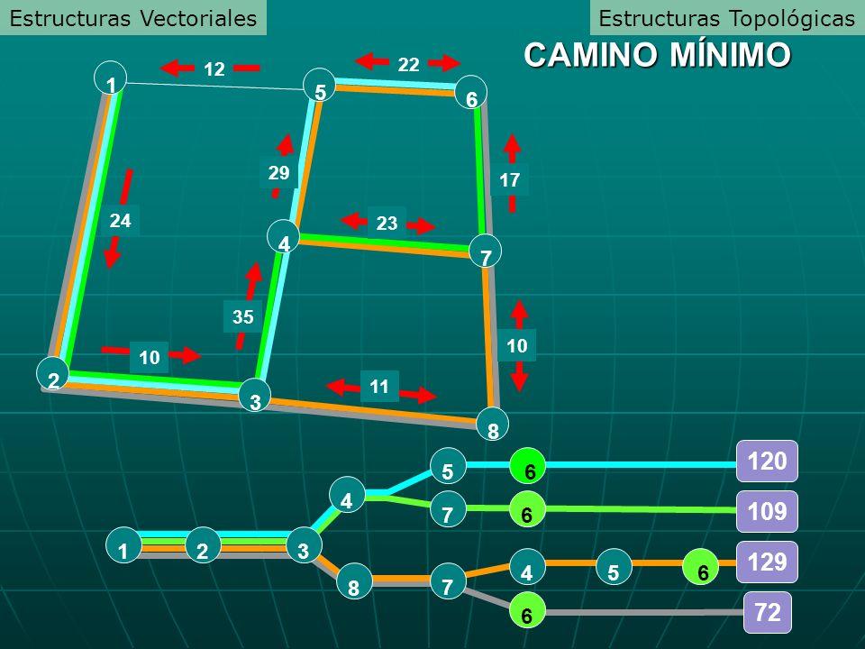 CAMINO MÍNIMO 120 109 129 72 Estructuras Vectoriales