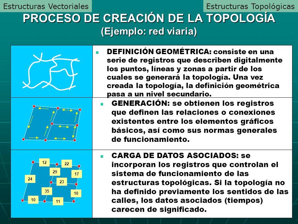 PROCESO DE CREACIÓN DE LA TOPOLOGÍA (Ejemplo: red viaria)