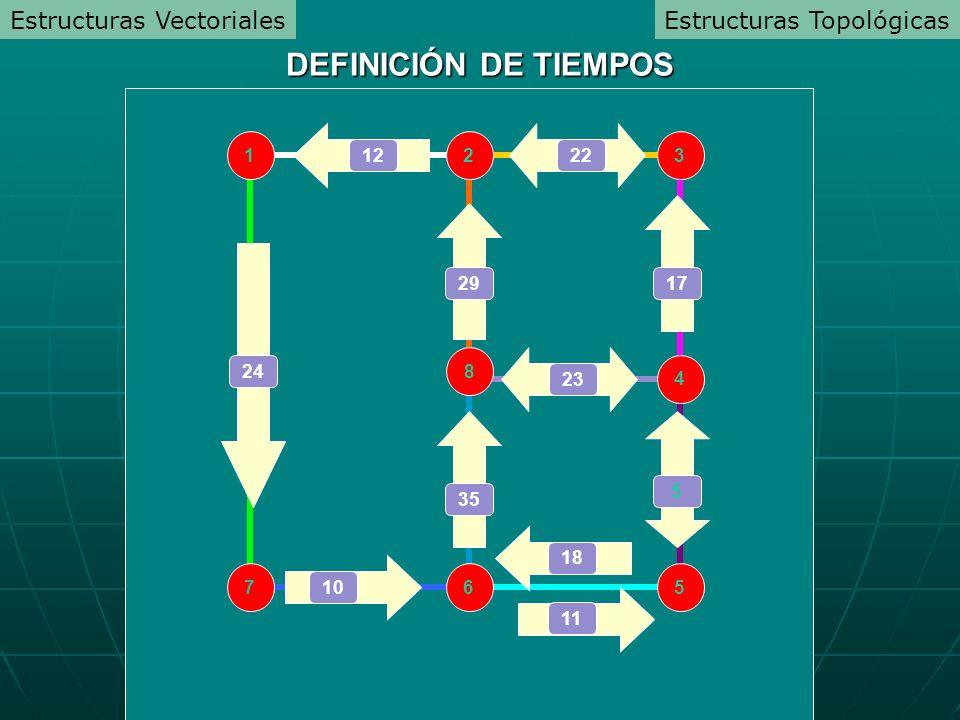 DEFINICIÓN DE TIEMPOS Estructuras Vectoriales Estructuras Topológicas