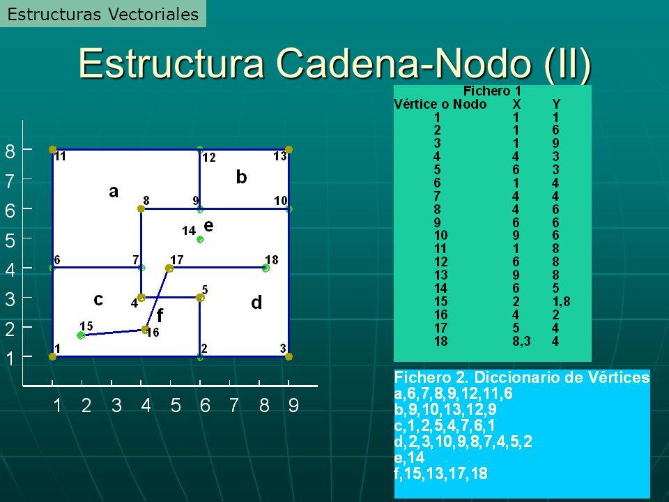 Estructura Cadena-Nodo (II)