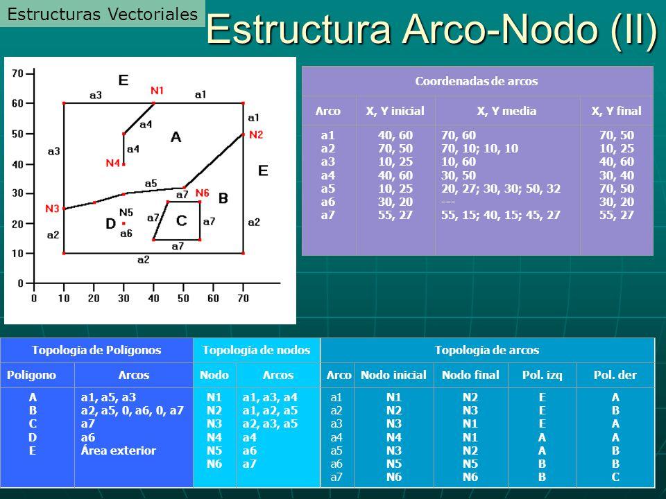 Estructura Arco-Nodo (II)