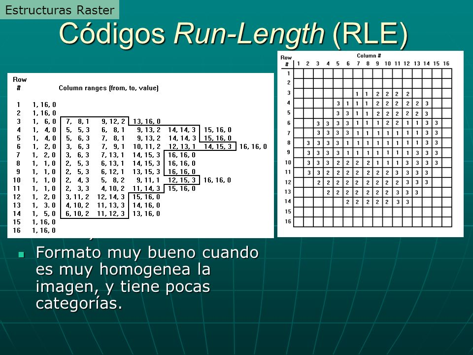 Códigos Run-Length (RLE)