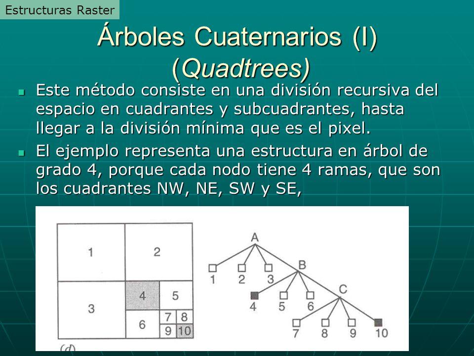 Árboles Cuaternarios (I) (Quadtrees)
