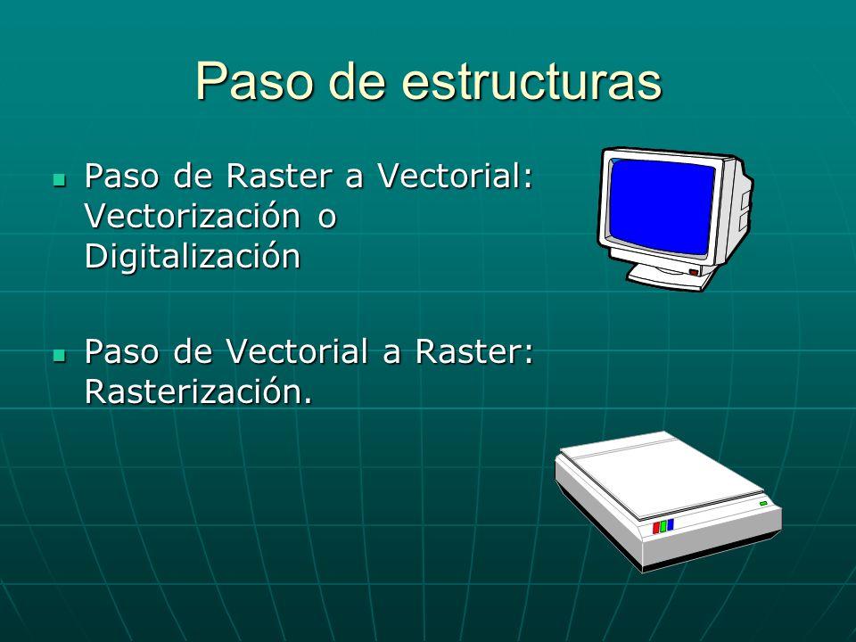 Paso de estructuras Paso de Raster a Vectorial: Vectorización o Digitalización.