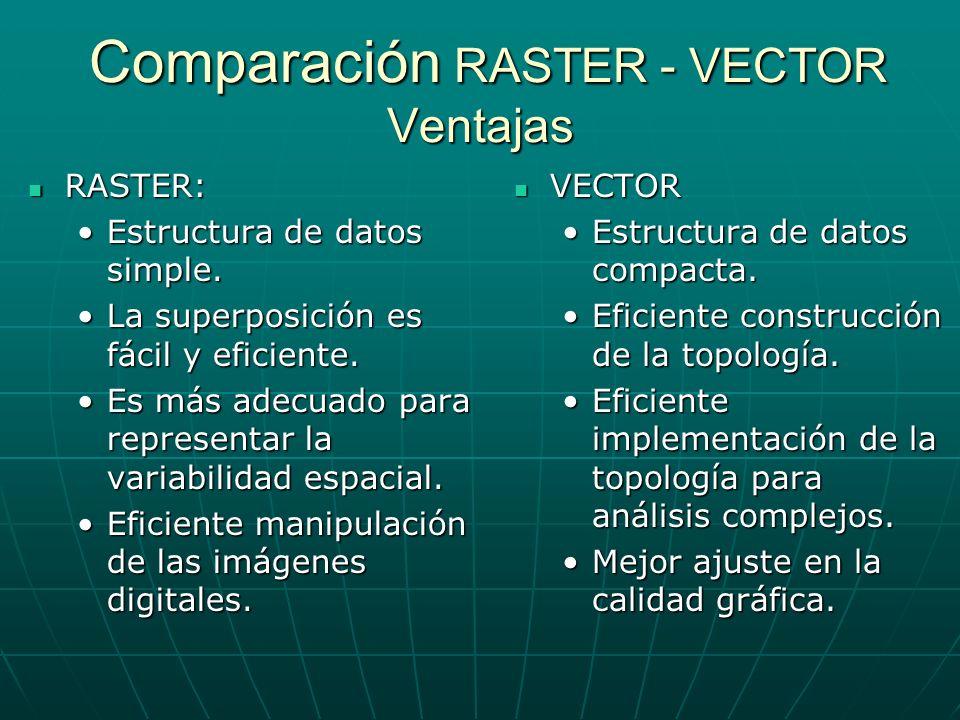 Comparación RASTER - VECTOR Ventajas