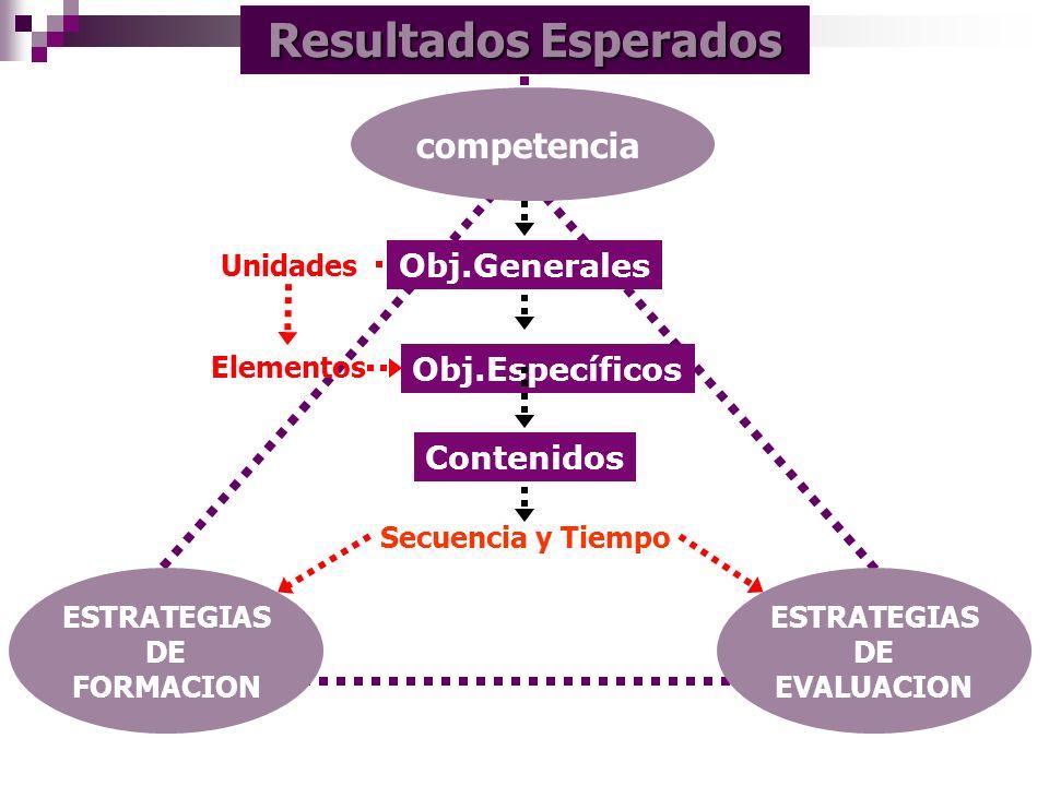 ESTRATEGIAS DE FORMACION ESTRATEGIAS DE EVALUACION