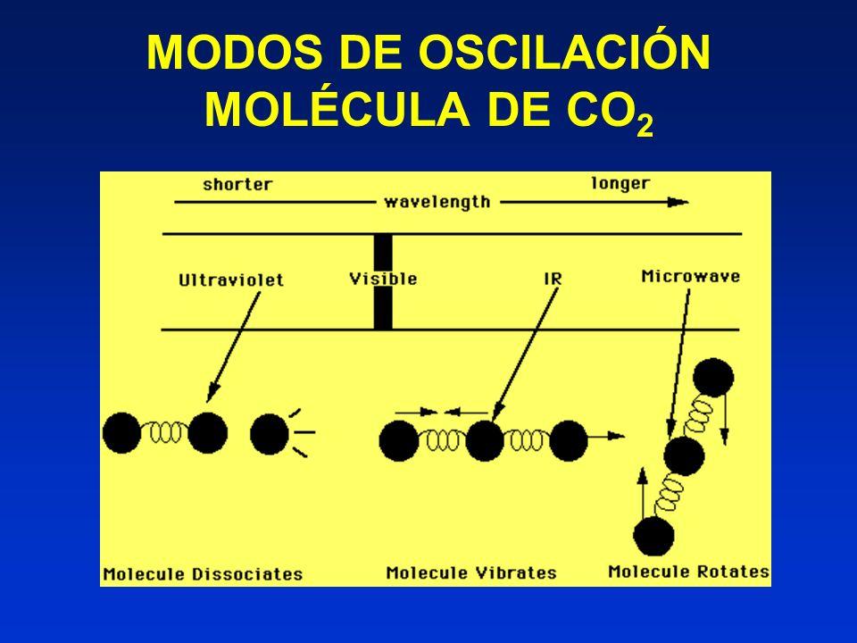 MODOS DE OSCILACIÓN MOLÉCULA DE CO2