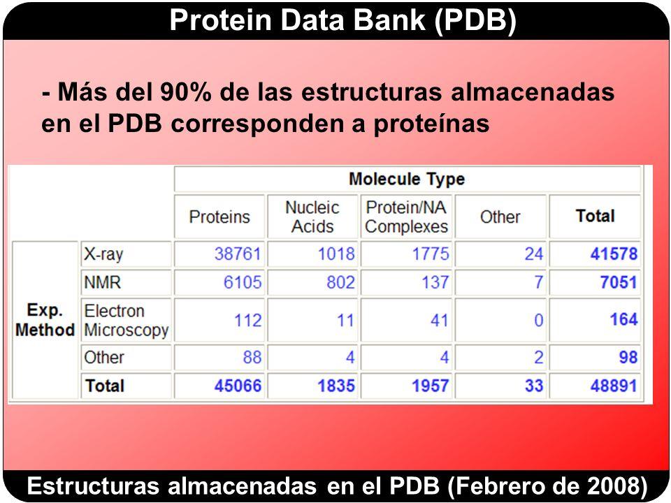 - Más del 90% de las estructuras almacenadas en el PDB corresponden a proteínas