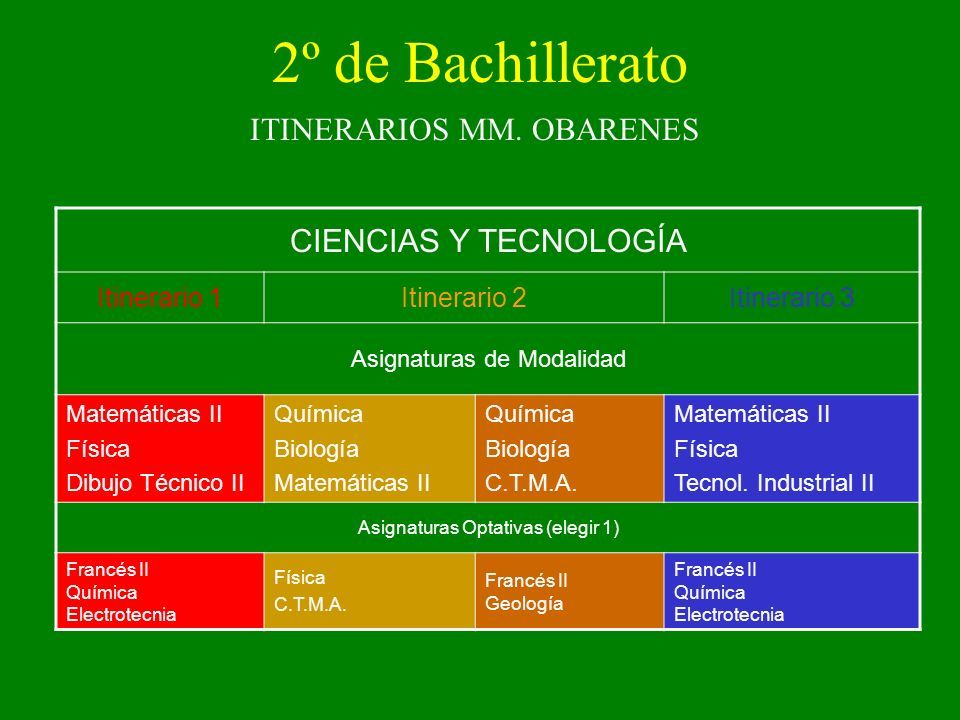 2º de Bachillerato CIENCIAS Y TECNOLOGÍA ITINERARIOS MM. OBARENES