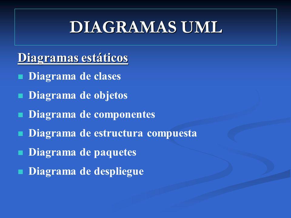 DIAGRAMAS UML Diagramas estáticos Diagrama de clases