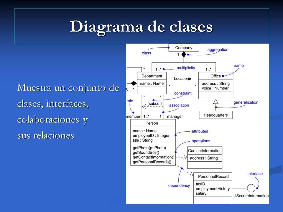Diagrama de clases Muestra un conjunto de clases, interfaces, colaboraciones y sus relaciones