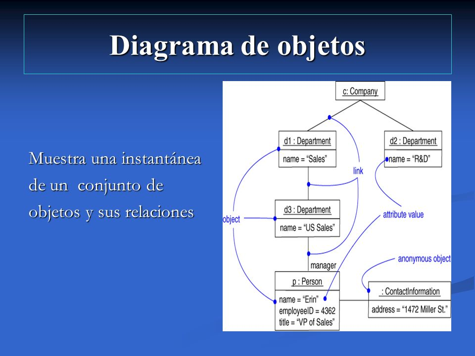 Diagrama de objetos Muestra una instantánea de un conjunto de