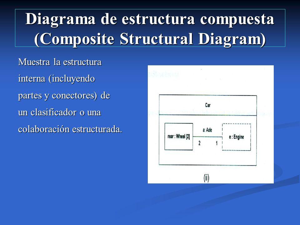 Diagrama de estructura compuesta (Composite Structural Diagram)