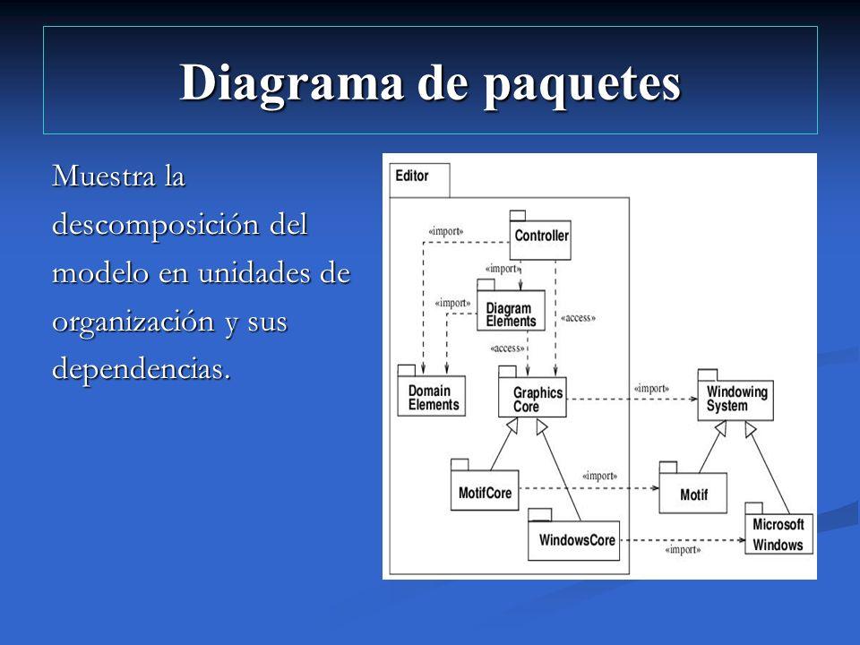 Diagrama de paquetes Muestra la descomposición del