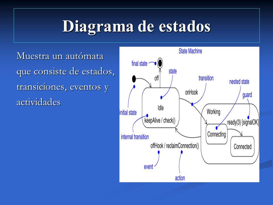 Diagrama de estados Muestra un autómata que consiste de estados,