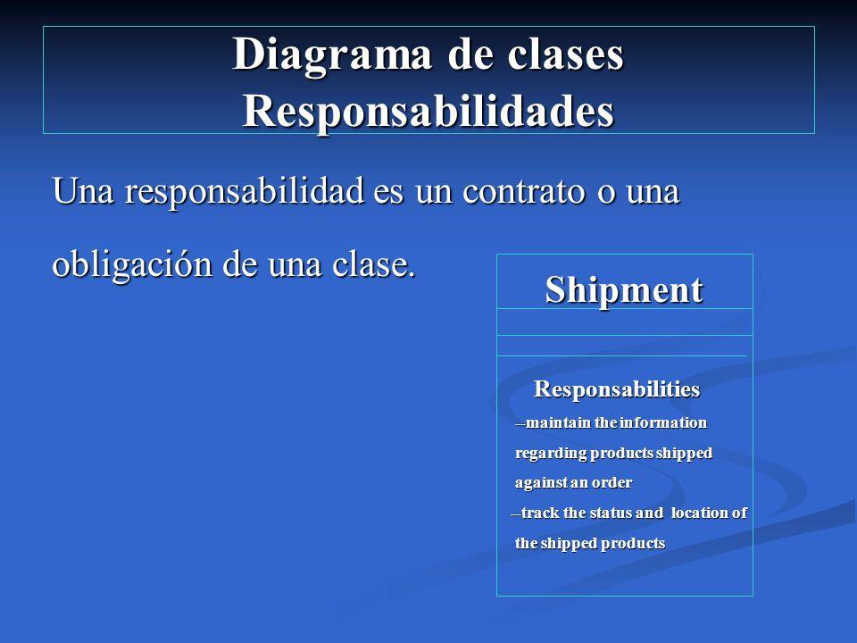 Diagrama de clases Responsabilidades