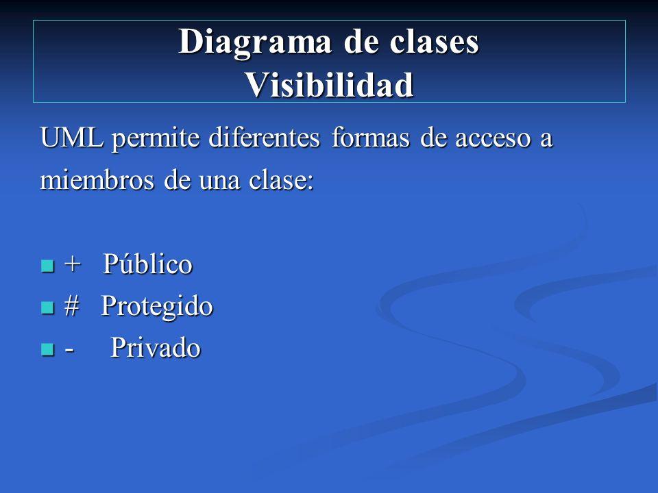 Diagrama de clases Visibilidad