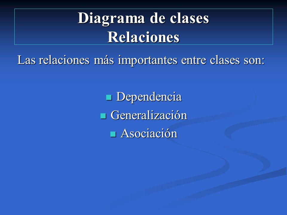 Diagrama de clases Relaciones