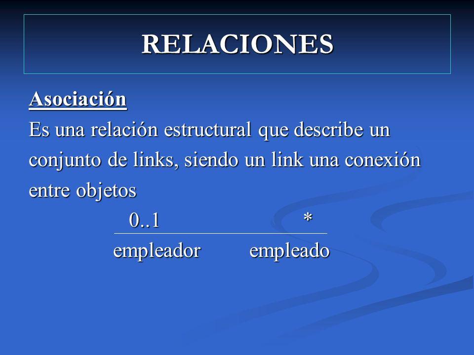 RELACIONES Asociación Es una relación estructural que describe un