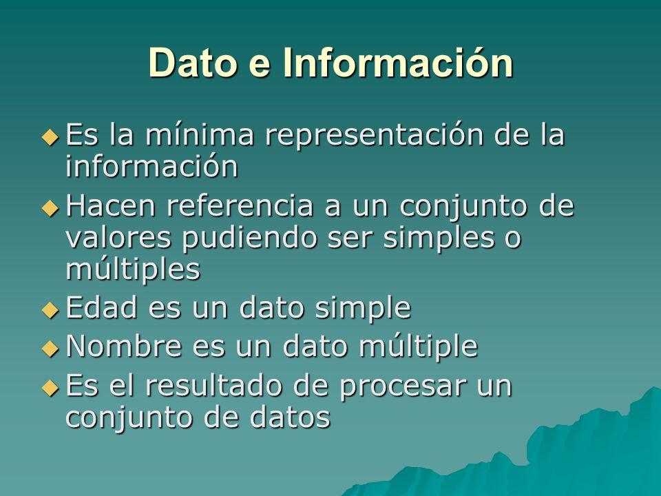 Dato e Información Es la mínima representación de la información