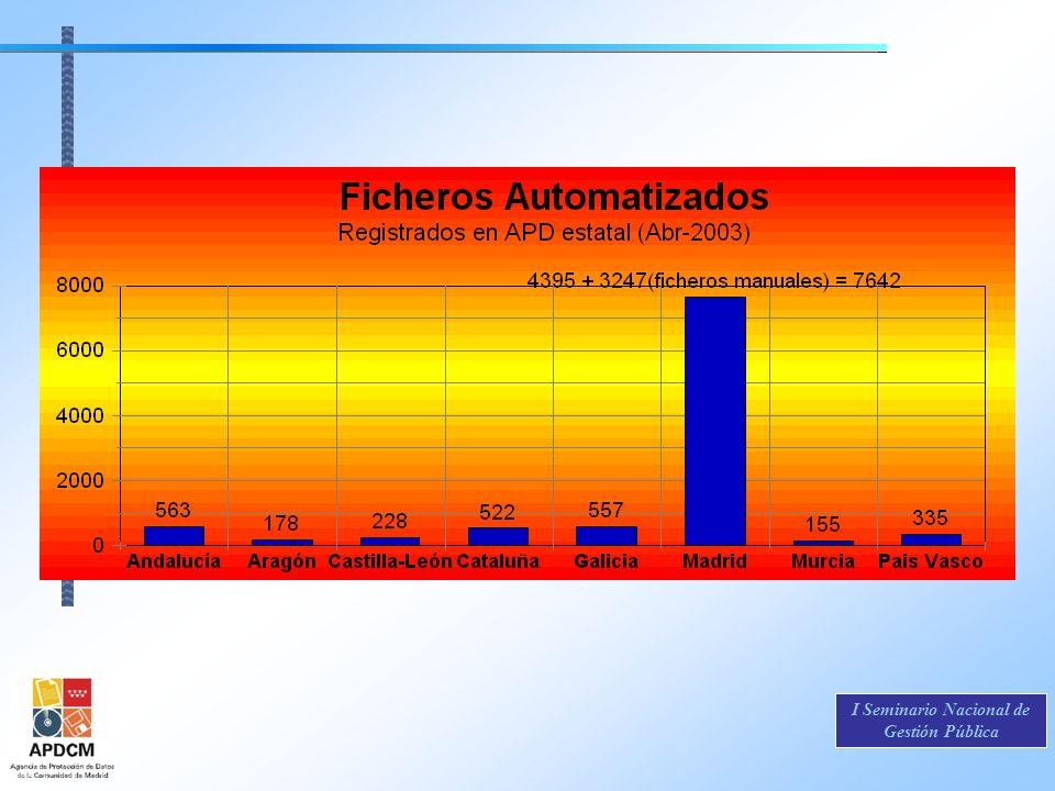 CUADRO COMPARATIVO DE LOS FICHEROS DECLARADOS POR LA ADMINISTRACIÓN AUTONÓMICA DE MADRID Y COMPARLO CON OTRAS COMUNIDADES AUTÓNOMAS.