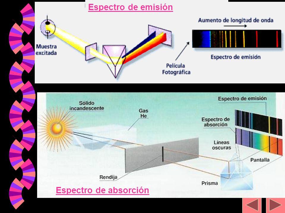 Espectro de emisión Espectro de absorción