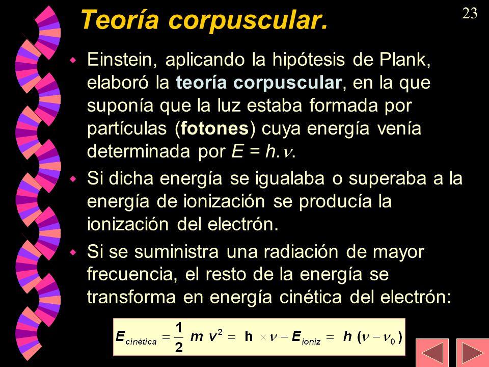 Teoría corpuscular.