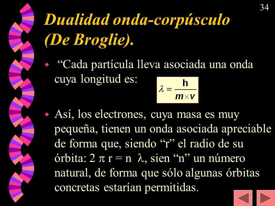 Dualidad onda-corpúsculo (De Broglie).