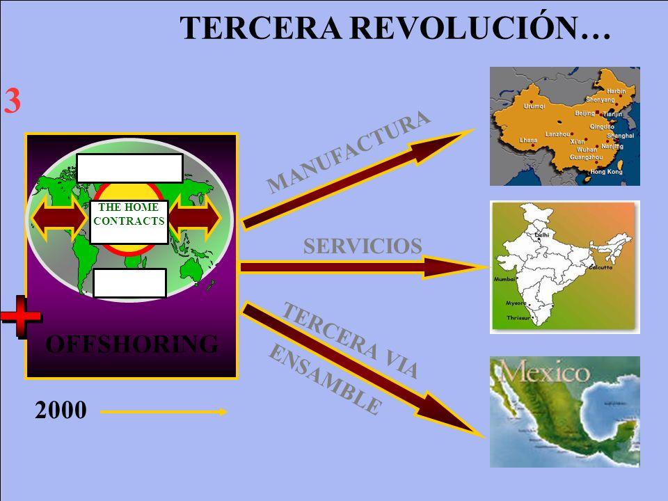 3 TERCERA REVOLUCIÓN… OFFSHORING 2000 MANUFACTURA SERVICIOS