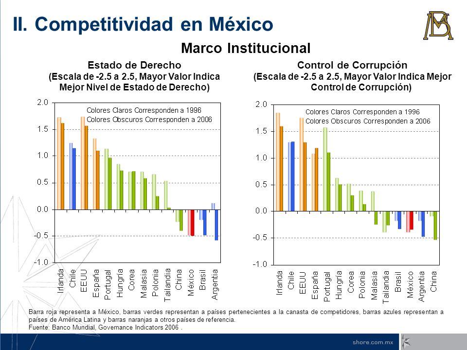 (Escala de -2.5 a 2.5, Mayor Valor Indica Mejor Control de Corrupción)