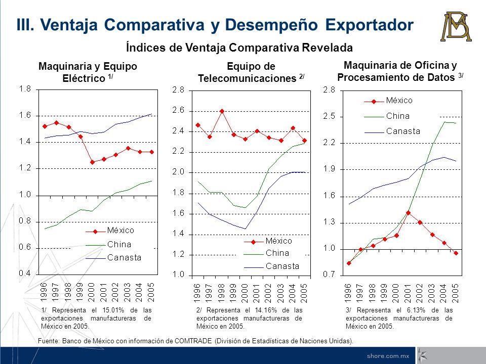 III. Ventaja Comparativa y Desempeño Exportador