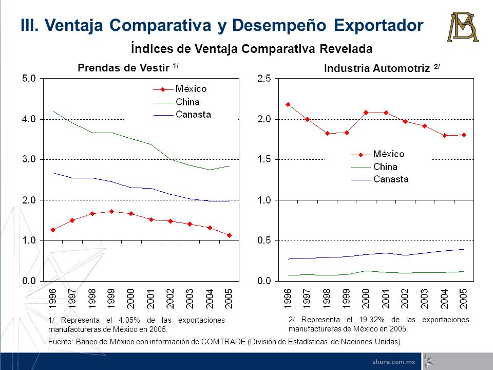 Índices de Ventaja Comparativa Revelada Industria Automotriz 2/