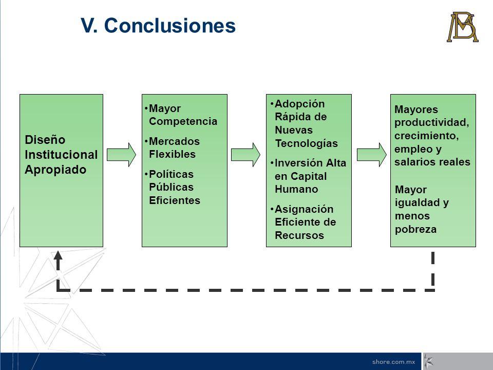 V. Conclusiones Diseño Institucional Apropiado