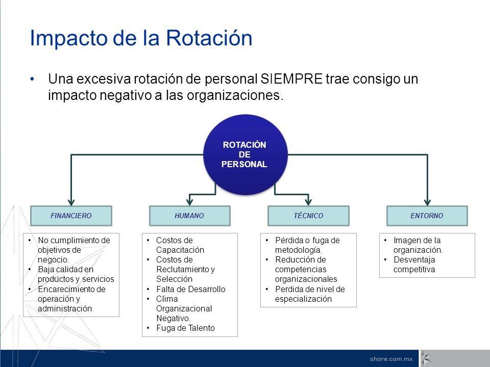 Impacto de la Rotación Una excesiva rotación de personal SIEMPRE trae consigo un impacto negativo a las organizaciones.