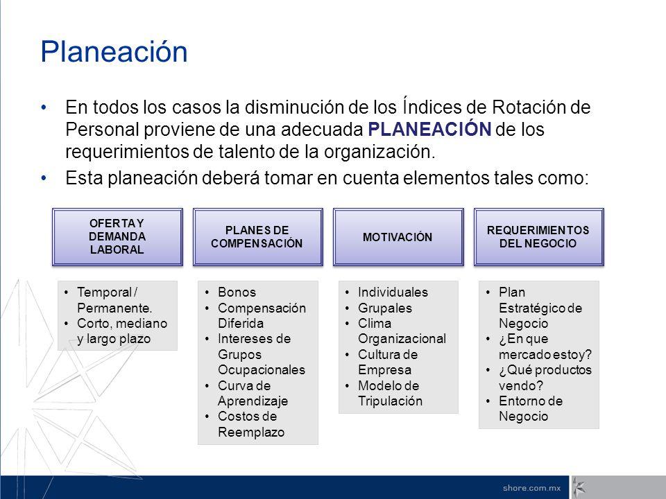 OFERTA Y DEMANDA LABORAL PLANES DE COMPENSACIÓN