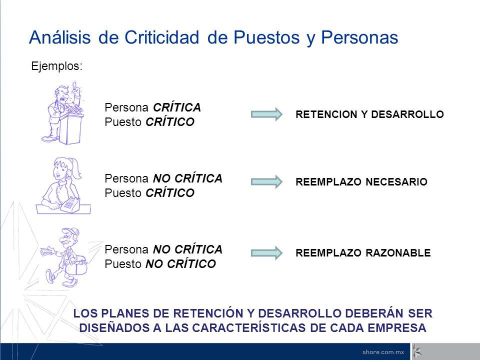 Análisis de Criticidad de Puestos y Personas