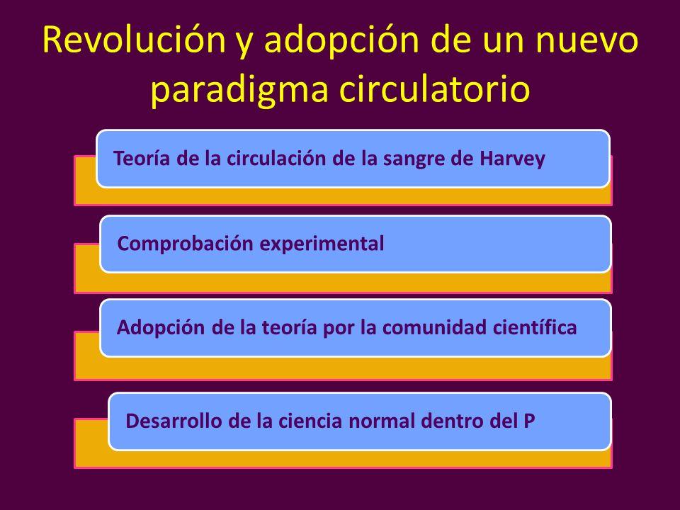 Revolución y adopción de un nuevo paradigma circulatorio